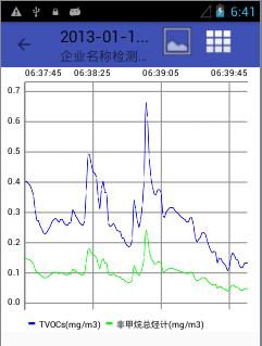 0.1ppb级手持式VOC检测仪PV6001-VOC-C5 | 仅用于厂界无组织微量VOC测量稳定 | 抗湿度干扰